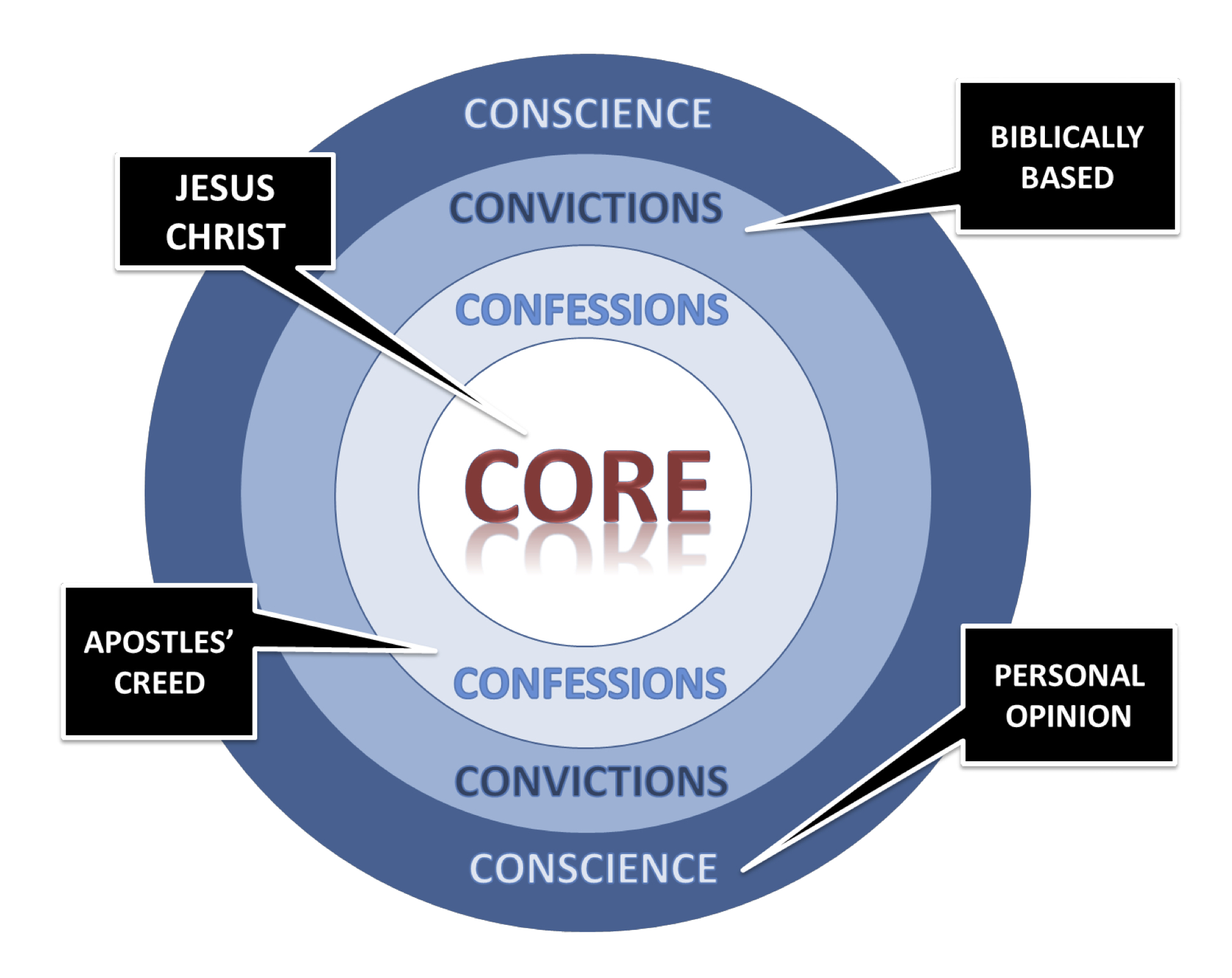 Ucsr statement of faith 2017 four concentric circles red door church ucsr statement of faith 2017 four concentric circles pooptronica Choice Image